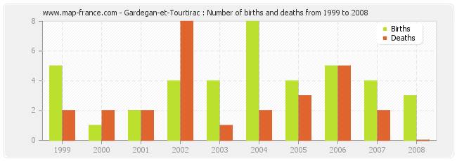 Gardegan-et-Tourtirac : Number of births and deaths from 1999 to 2008