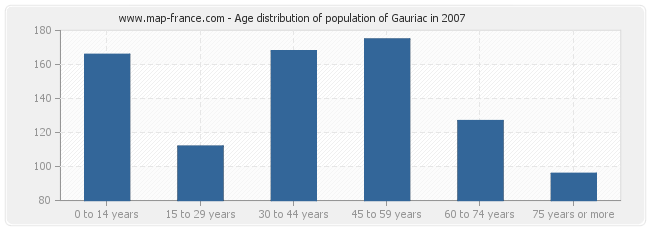Age distribution of population of Gauriac in 2007