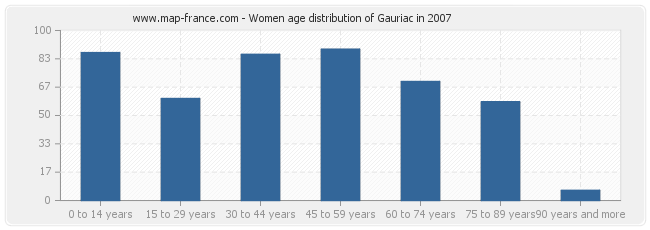 Women age distribution of Gauriac in 2007