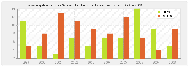 Gauriac : Number of births and deaths from 1999 to 2008