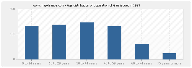Age distribution of population of Gauriaguet in 1999