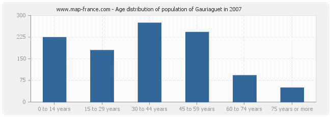 Age distribution of population of Gauriaguet in 2007