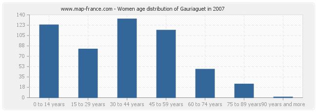 Women age distribution of Gauriaguet in 2007