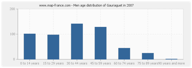 Men age distribution of Gauriaguet in 2007
