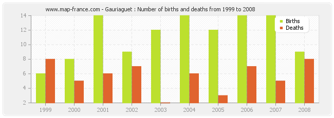 Gauriaguet : Number of births and deaths from 1999 to 2008