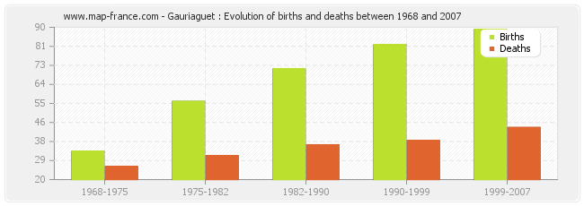 Gauriaguet : Evolution of births and deaths between 1968 and 2007