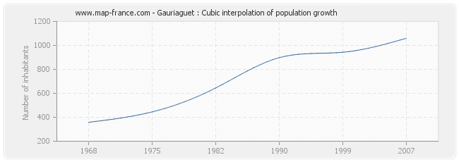 Gauriaguet : Cubic interpolation of population growth