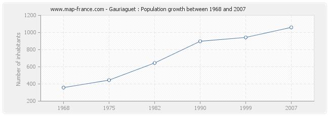 Population Gauriaguet