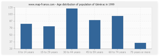 Age distribution of population of Générac in 1999