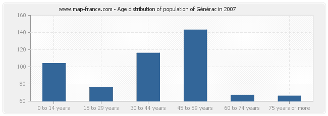 Age distribution of population of Générac in 2007