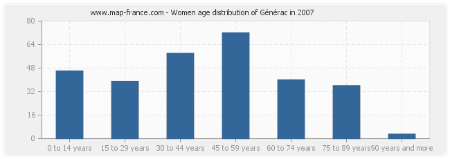 Women age distribution of Générac in 2007