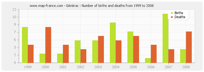 Générac : Number of births and deaths from 1999 to 2008