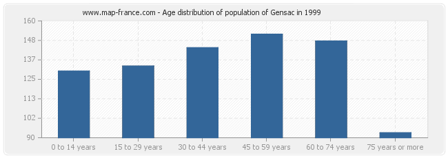 Age distribution of population of Gensac in 1999