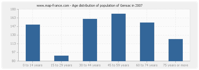 Age distribution of population of Gensac in 2007