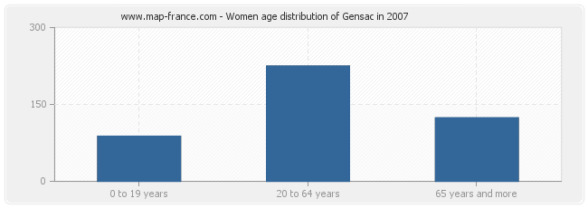 Women age distribution of Gensac in 2007