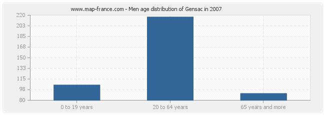 Men age distribution of Gensac in 2007