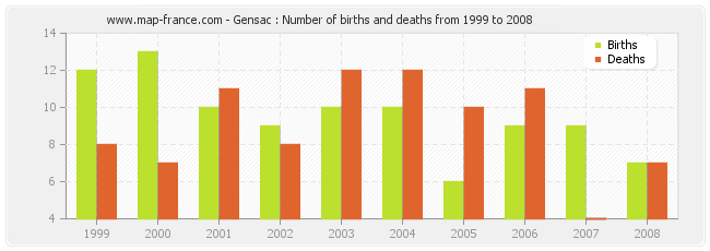 Gensac : Number of births and deaths from 1999 to 2008