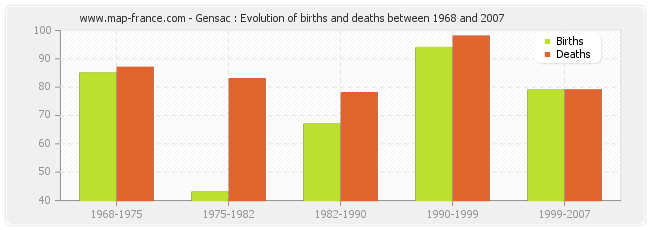 Gensac : Evolution of births and deaths between 1968 and 2007