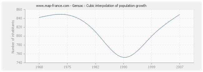 Gensac : Cubic interpolation of population growth