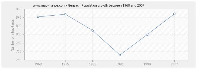 Population Gensac