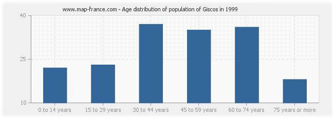 Age distribution of population of Giscos in 1999