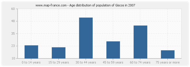 Age distribution of population of Giscos in 2007