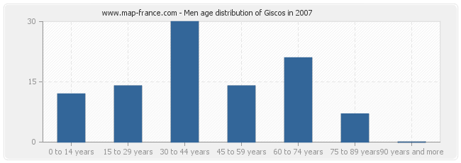 Men age distribution of Giscos in 2007