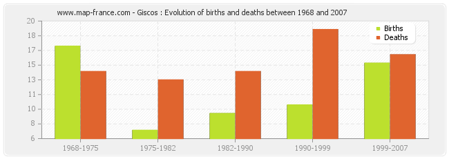 Giscos : Evolution of births and deaths between 1968 and 2007