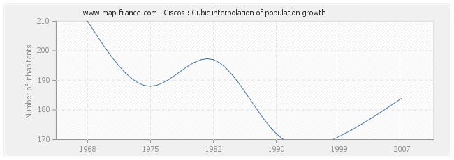 Giscos : Cubic interpolation of population growth
