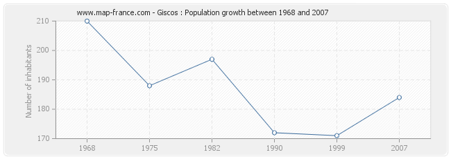 Population Giscos