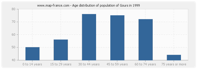Age distribution of population of Gours in 1999