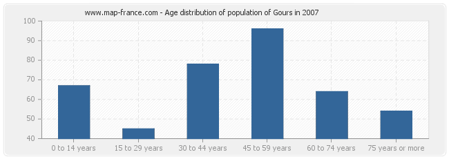 Age distribution of population of Gours in 2007