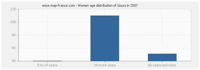 Women age distribution of Gours in 2007