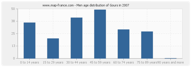 Men age distribution of Gours in 2007