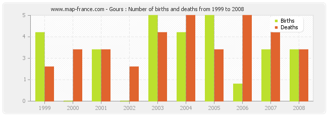 Gours : Number of births and deaths from 1999 to 2008