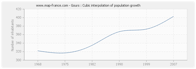 Gours : Cubic interpolation of population growth