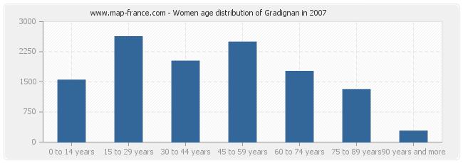 Women age distribution of Gradignan in 2007