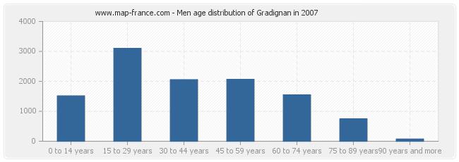 Men age distribution of Gradignan in 2007