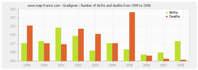 Gradignan : Number of births and deaths from 1999 to 2008