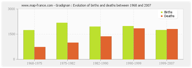 Gradignan : Evolution of births and deaths between 1968 and 2007