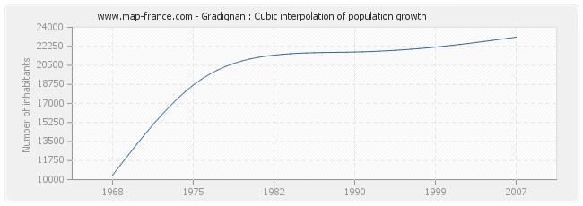 Gradignan : Cubic interpolation of population growth