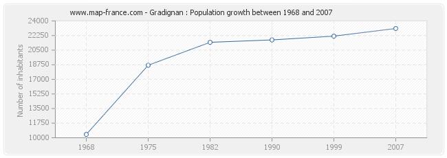 Population Gradignan