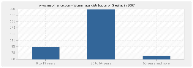 Women age distribution of Grézillac in 2007