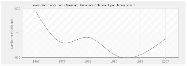 Grézillac : Cubic interpolation of population growth