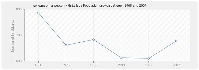 Population Grézillac