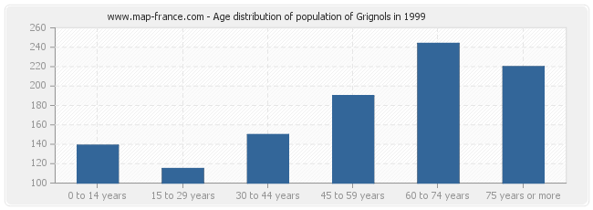 Age distribution of population of Grignols in 1999