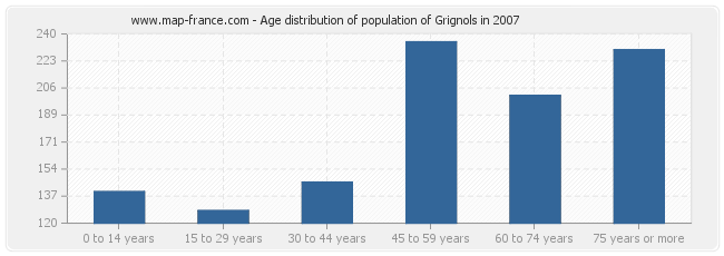 Age distribution of population of Grignols in 2007