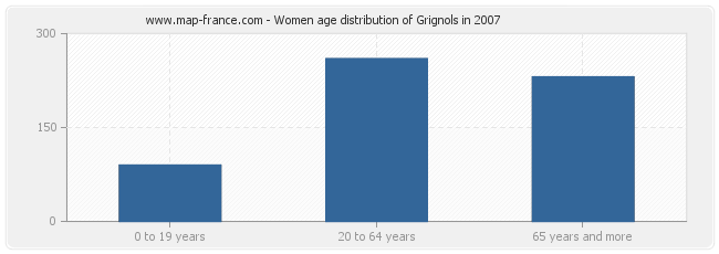 Women age distribution of Grignols in 2007