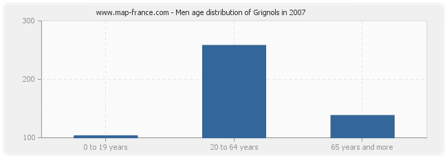 Men age distribution of Grignols in 2007