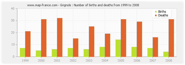 Grignols : Number of births and deaths from 1999 to 2008
